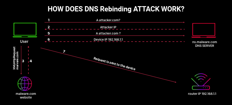 scheme showing how dns Rebinding attack works