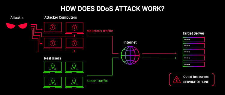 scheme showing how dns attack works