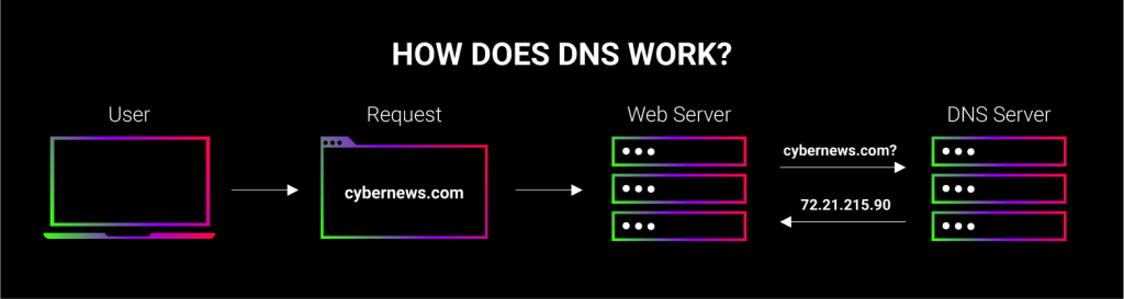 scheme showing how dns works