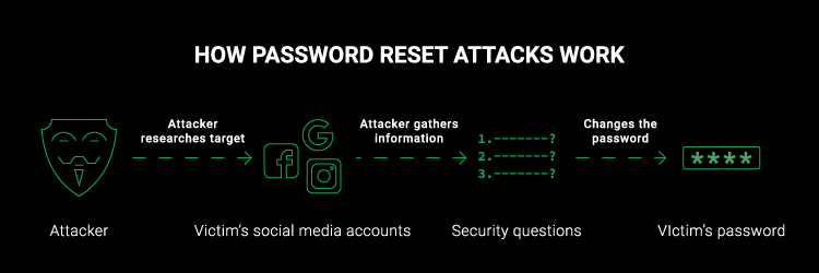 How password reset attacks work