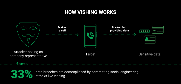 How vishing works