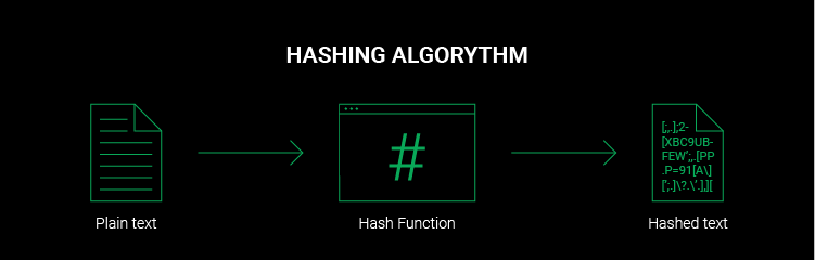 hashing graph