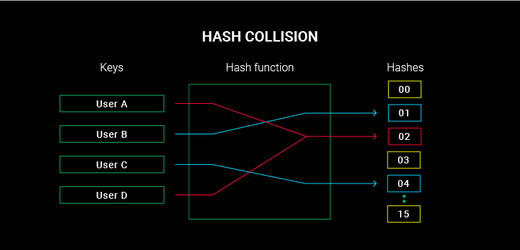hash collision graph