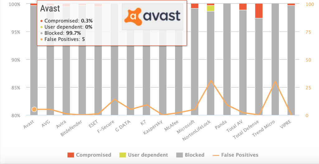 AV-Comparatives report that shows Avast managed to protect against 100% of online threats.