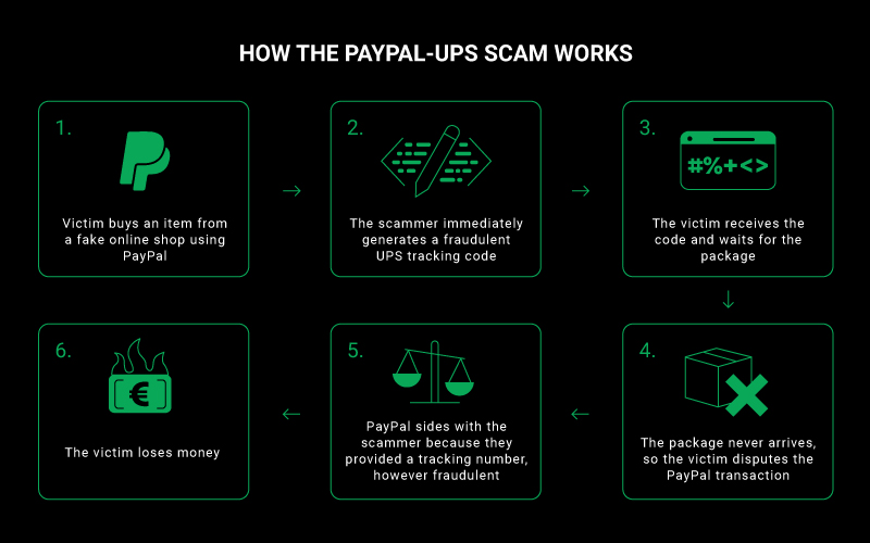 , We helped a retiree win back her money from a PayPal-UPS scam – and uncovered a network of 39 scam sites