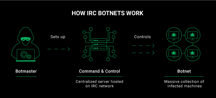 , We infiltrated an IRC botnet. Here's what we found