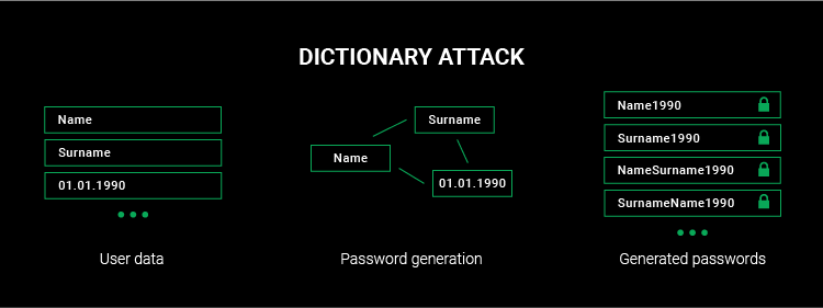 dictionary attack model