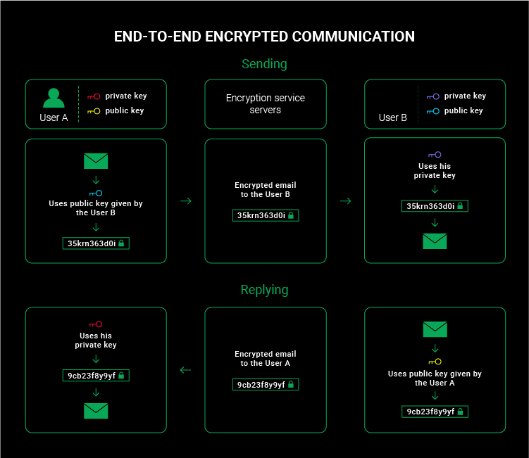 end-to-end encrypted communication graph