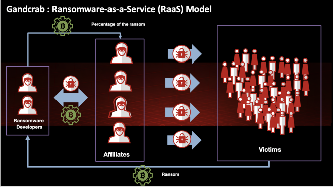 Ransomware-as-a-Service (RaaS) model