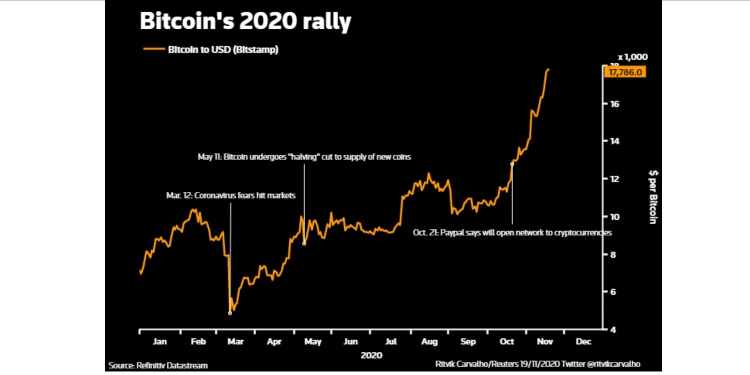 , Bitcoin at $100,000 in 2021? Outrageous to some, a no-brainer for backers