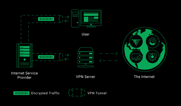 how vpn works diagram