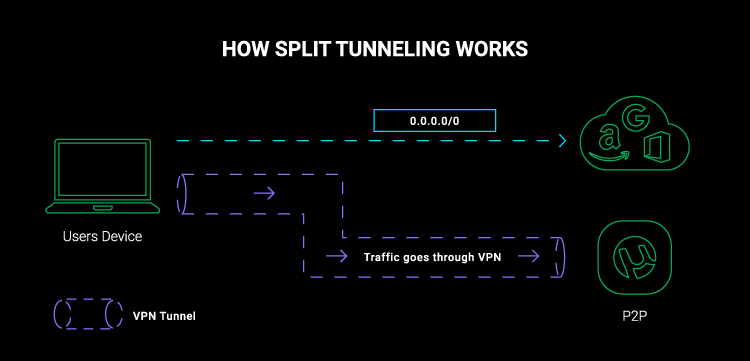 vpn split tunneling diagram