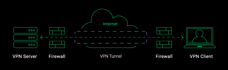 what is a vpn tunnel diagram