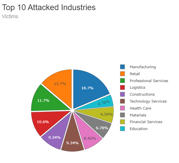 Top 10 double extortion industries attacked
