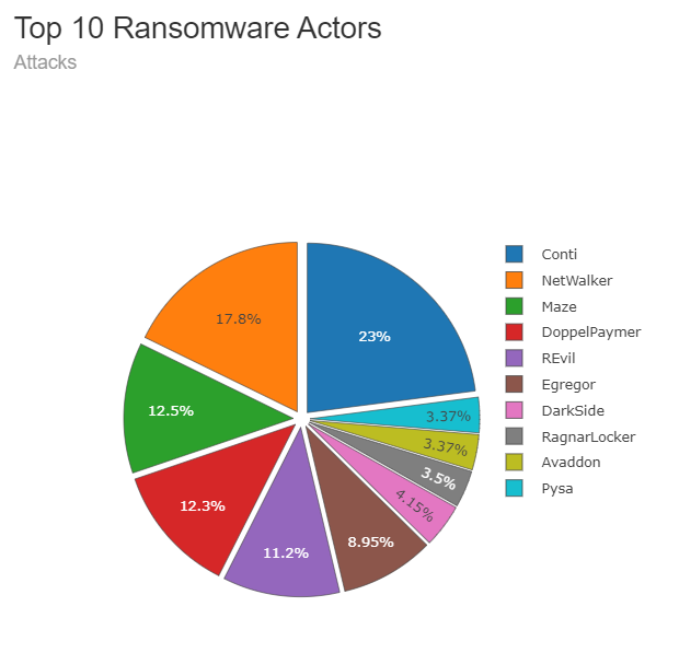 Top 10 double extortion ransomware attackers