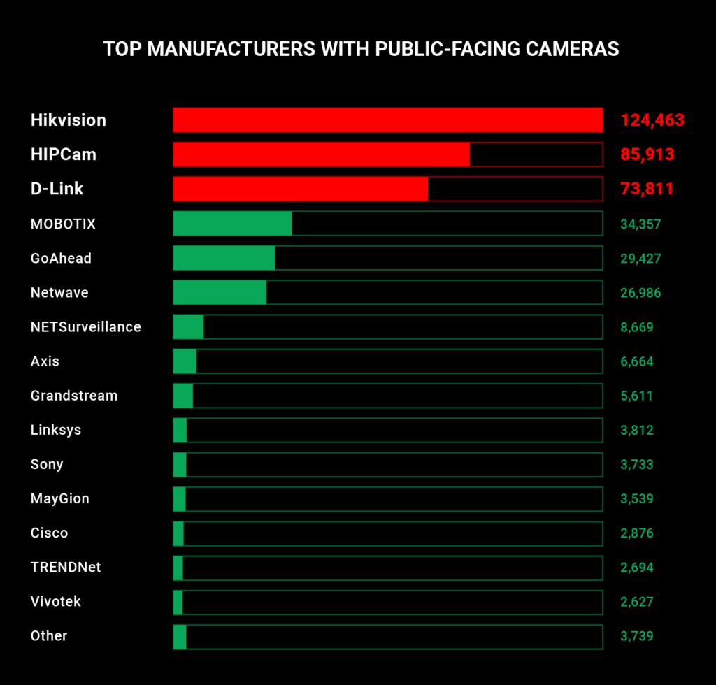 , Over 380 thousand IP cameras might be easily accessible worldwide, with the US and Germany in the lead