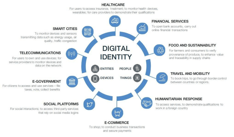 Graph of digital identity usage in various fields