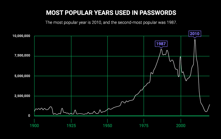Graph of most popular years used in passwords