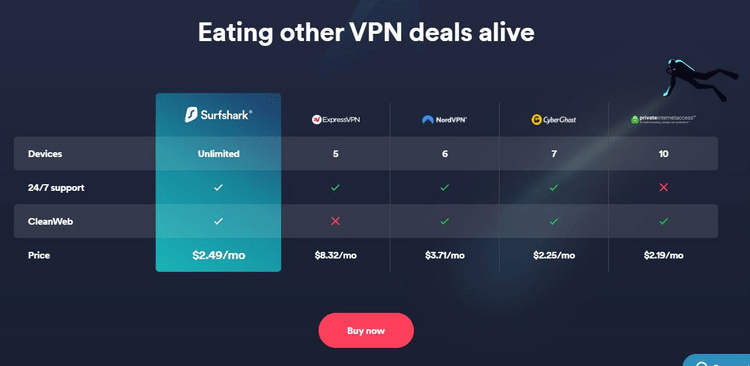 Surfshark feature comparison table with other VPNs