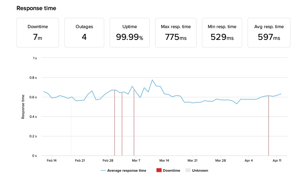 A2 Hosting uptime monitoring