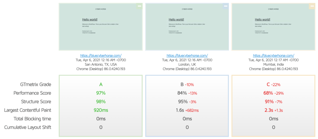 Bluehost page load speed comparison