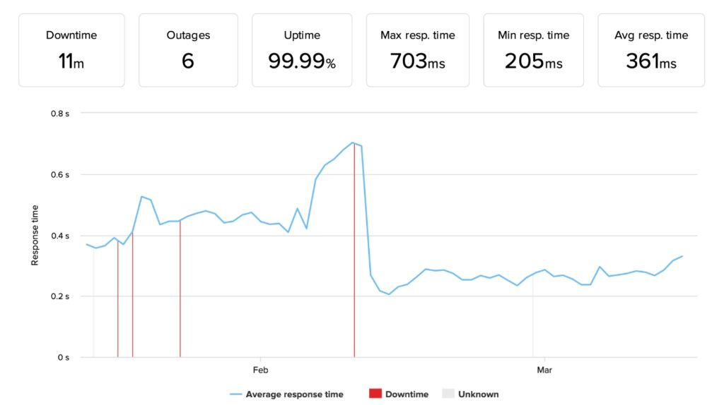 Bluehost uptime monitoring results