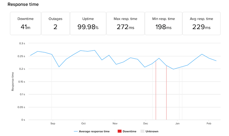 Cloudways uptime and response time 6-months results