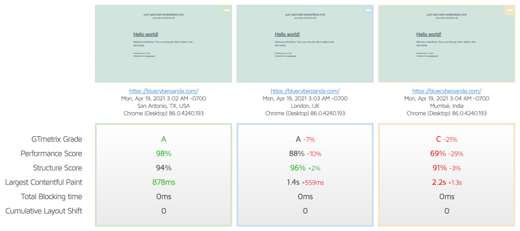DreamHost website speed comparison from different locations