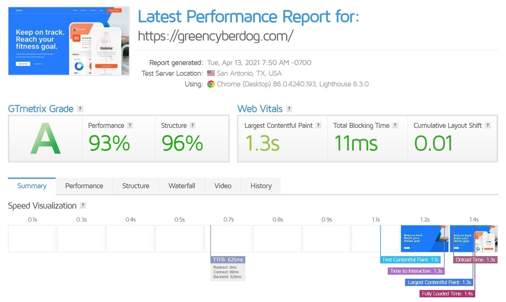 A2 Hosting fully built website's loading speed analysis with GTmetrix
