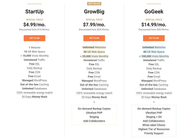 SiteGround discounted shared hosting prices