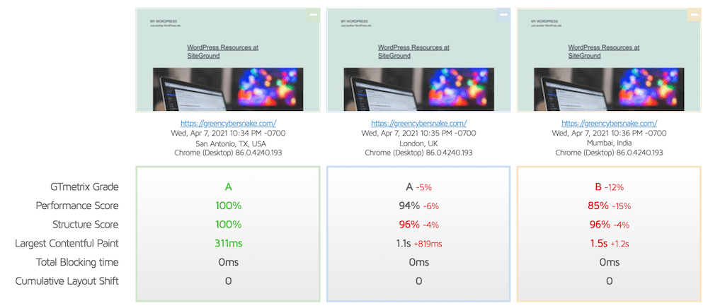 SiteGround page speed comparison in different locations