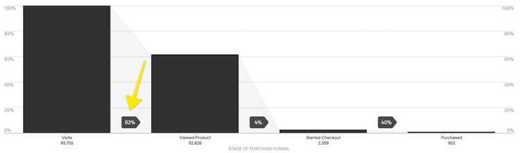squarespace purchase funnel