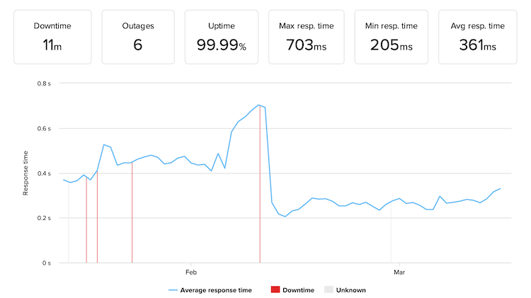 Bluehost's uptime monitoring with the average response time