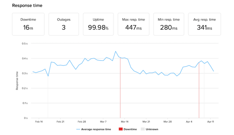 GoDaddy uptime monitoring over 2 months