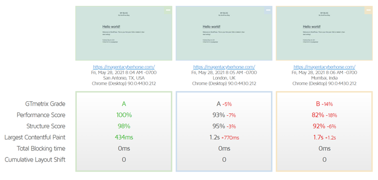 HostPapa's loading speed test from different locations