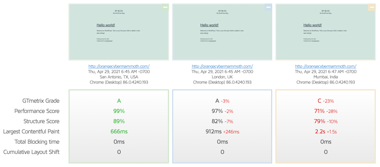 Liquid Web page speed comparison in different locations