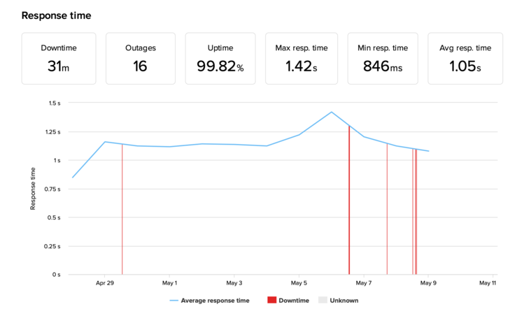 Namecheap uptime monitoring with the average response time