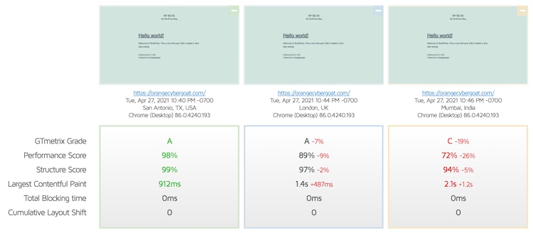 Namecheap loading speed comparison from different locations with GTmetrix