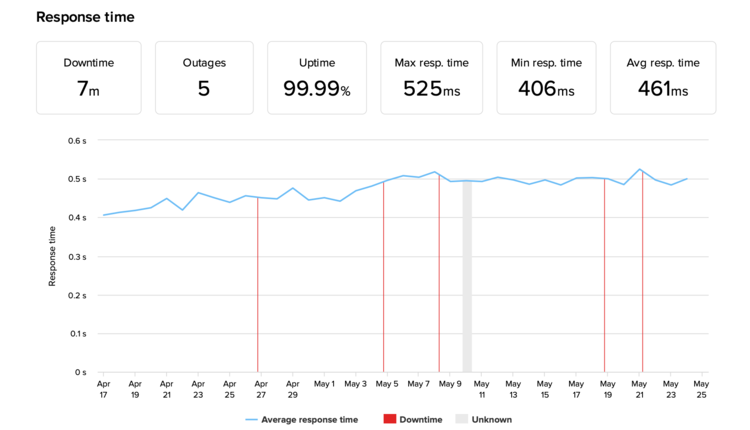 Wix uptime and response time monitoring