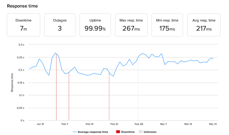 SiteGround uptime and response time monitoring