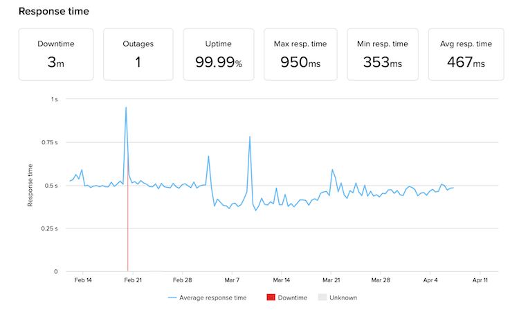Squarespace uptime and response time