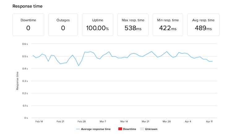 WP Engine's uptime and response time monitoring