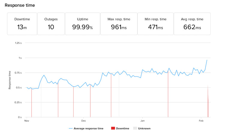 InterServer uptime and response time monitoring
