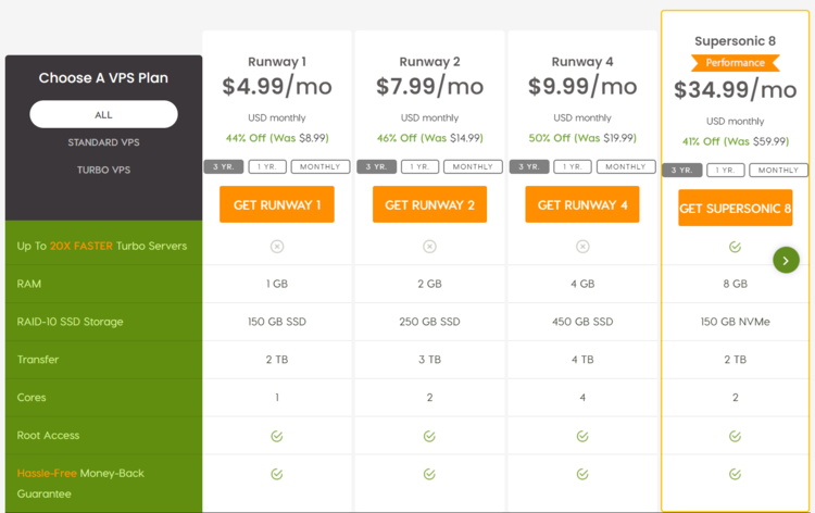 A2 Hosting VPS pricing